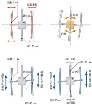 振動式ジャイロセンサー