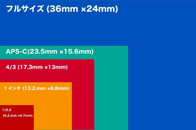カメラセンサーサイズ