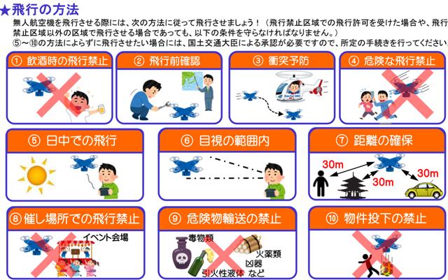 飛行方法規制